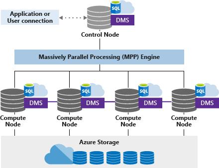 Azure SQL DataWarehouse④ データ分散