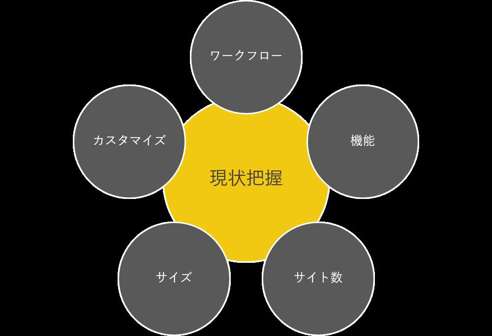 (第2回)SharePoint 移行計画時の重要なポイント解説