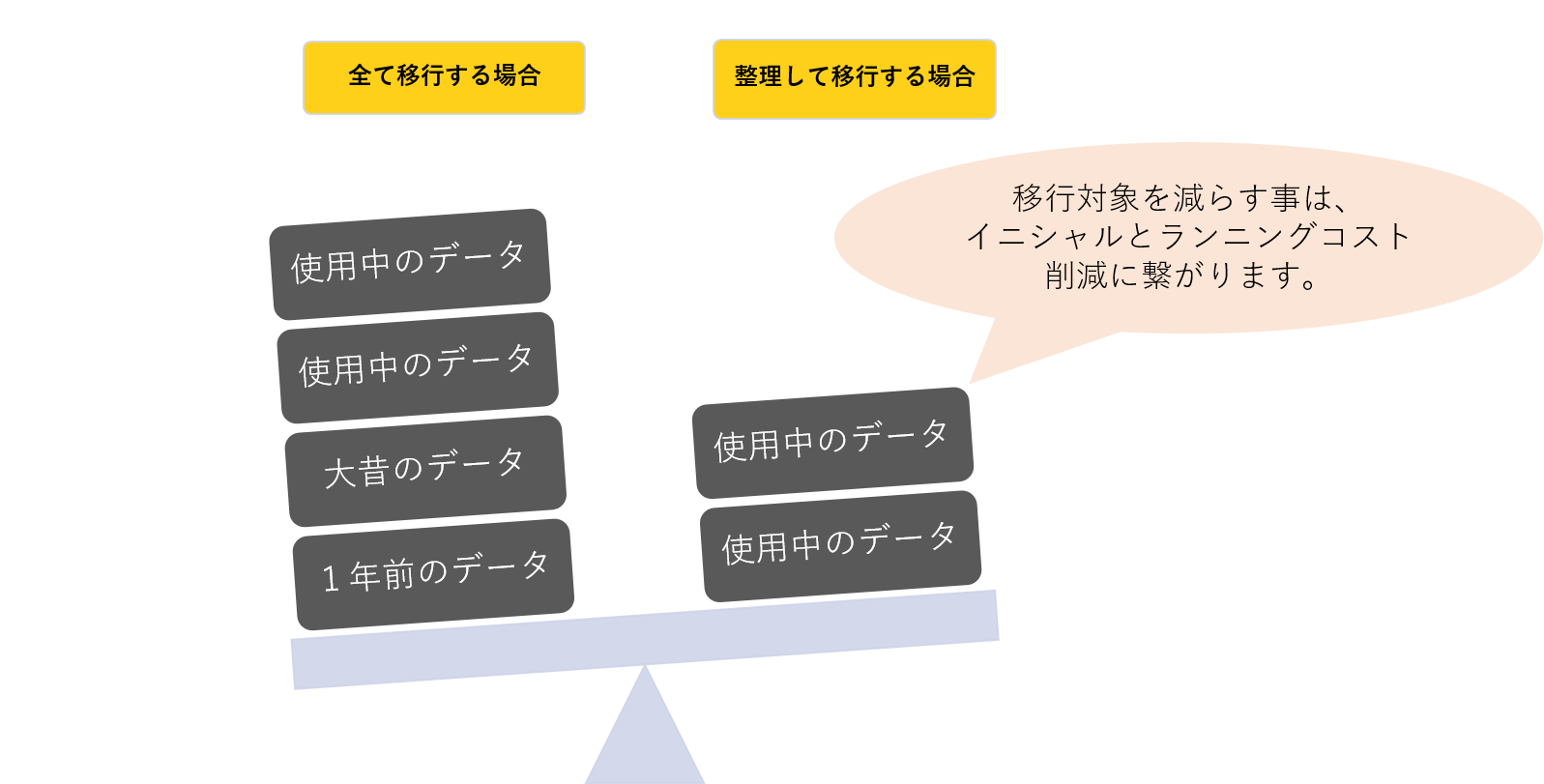 (第3回)SharePoint 移行計画時の重要なポイント解説